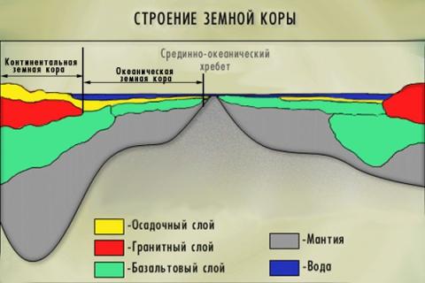 схема `Строение земной коры` - Андрей Павлович Королев.