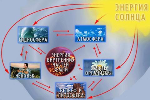 схема `Строение географической оболочки` - Андрей Павлович Королев.